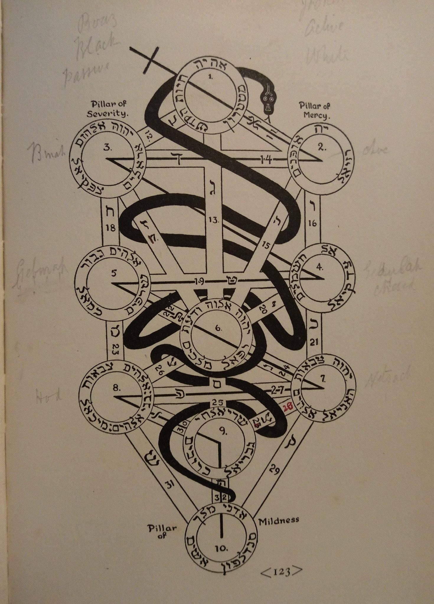 3910 Alpha Omega Tracing Board Diagram Flaming Sword With Serpent Museum Of Witchcraft And Magic Like god, the tree is omnipresent the study of kabbalah and the tree of life is ancient. alpha omega tracing board diagram